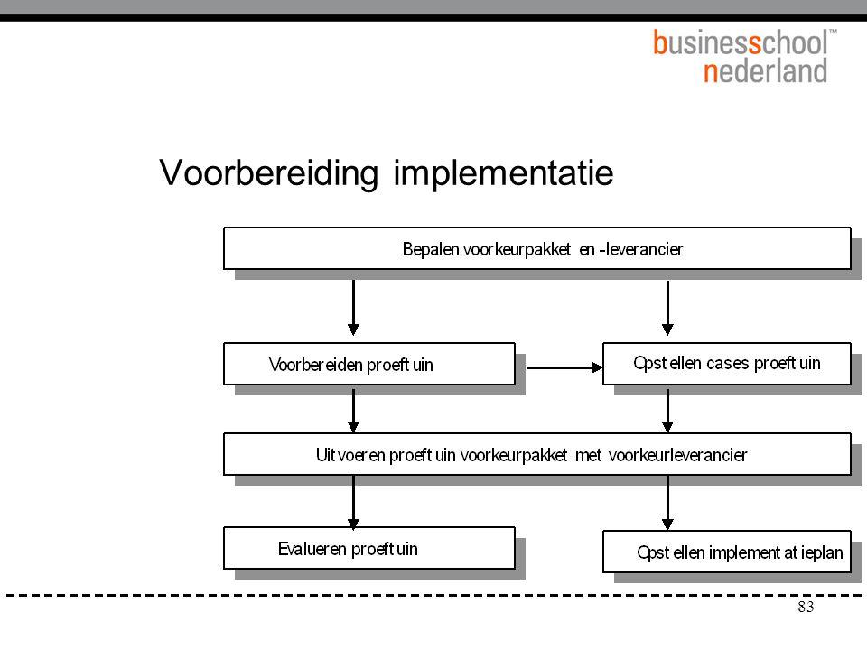 Voorbereiding implementatie