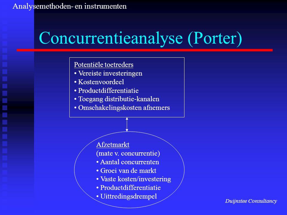 Concurrentieanalyse (Porter)