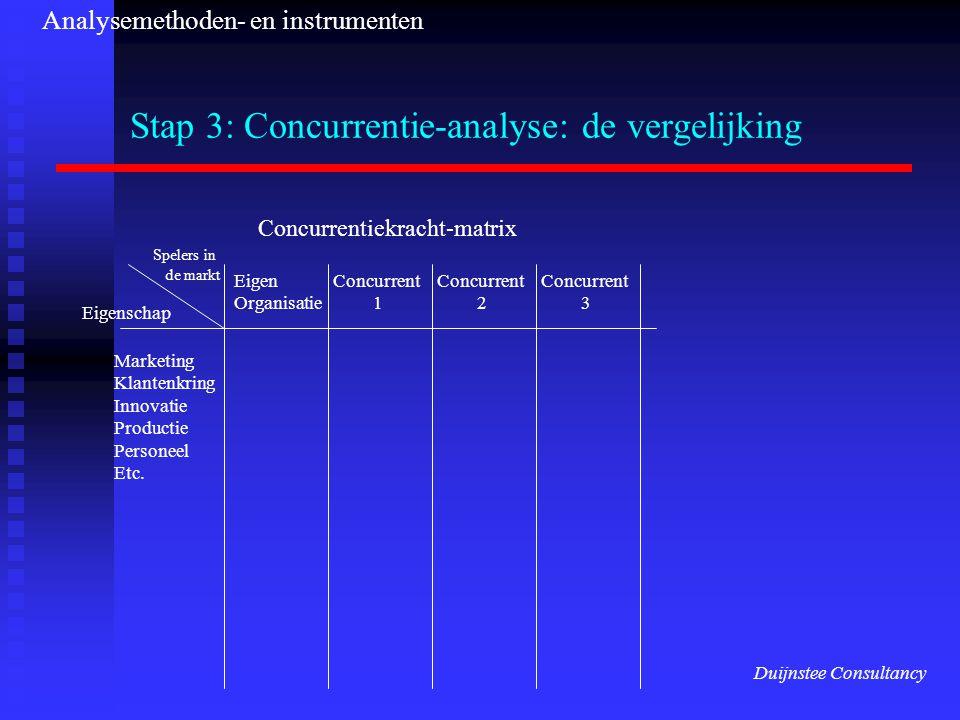 Stap 3: Concurrentie-analyse: de vergelijking