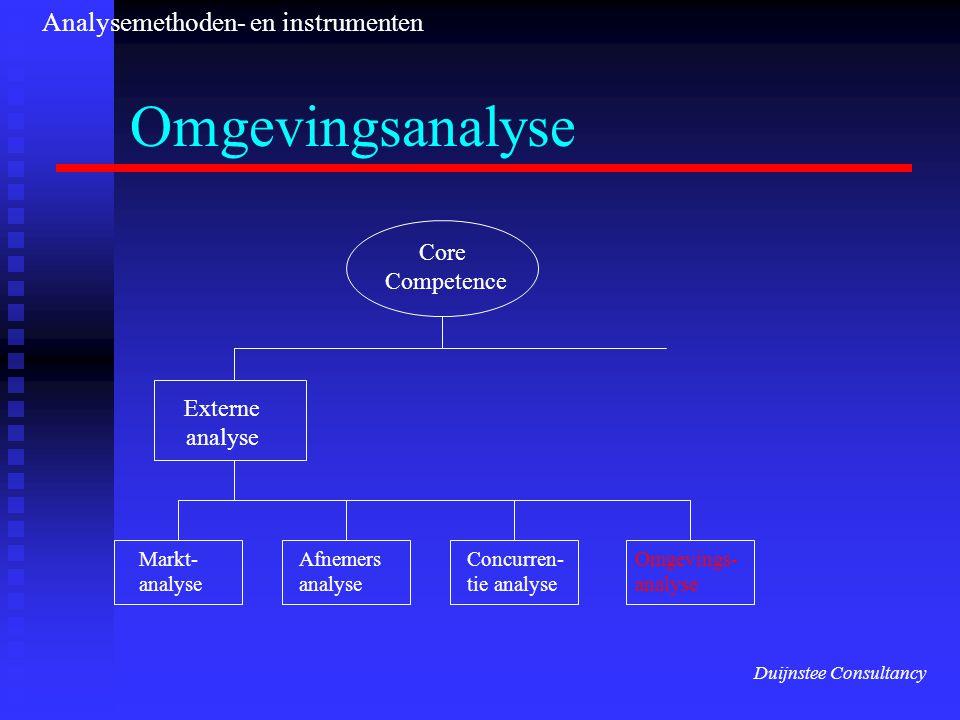 Omgevingsanalyse Analysemethoden- en instrumenten Core Competence