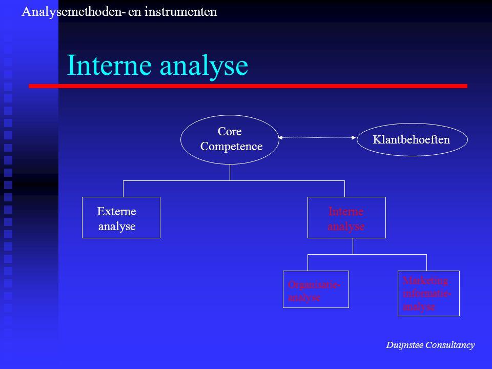 Interne analyse Analysemethoden- en instrumenten Core Competence