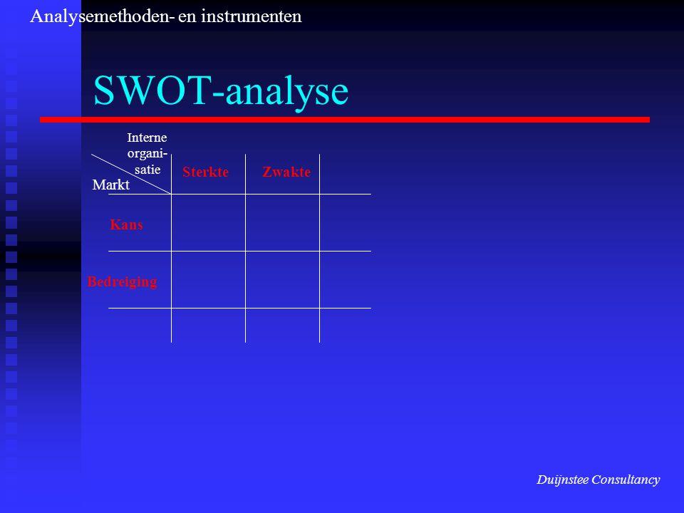 SWOT-analyse Analysemethoden- en instrumenten Sterkte Zwakte Markt