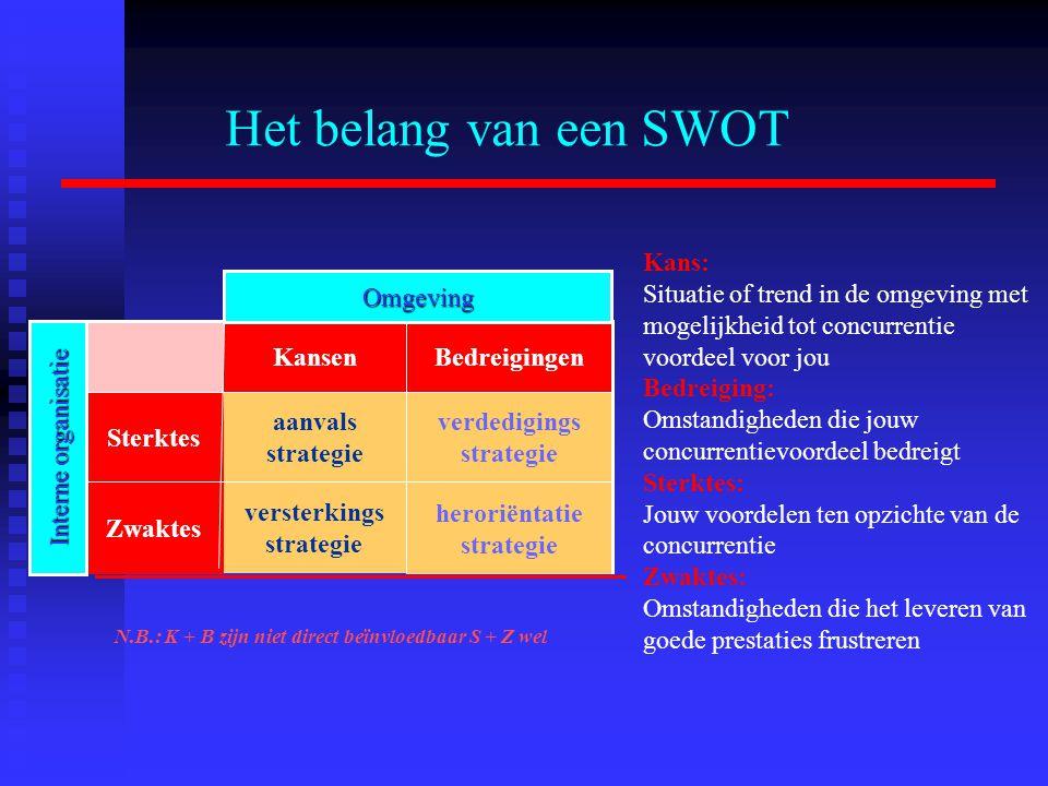 Het belang van een SWOT Kans: