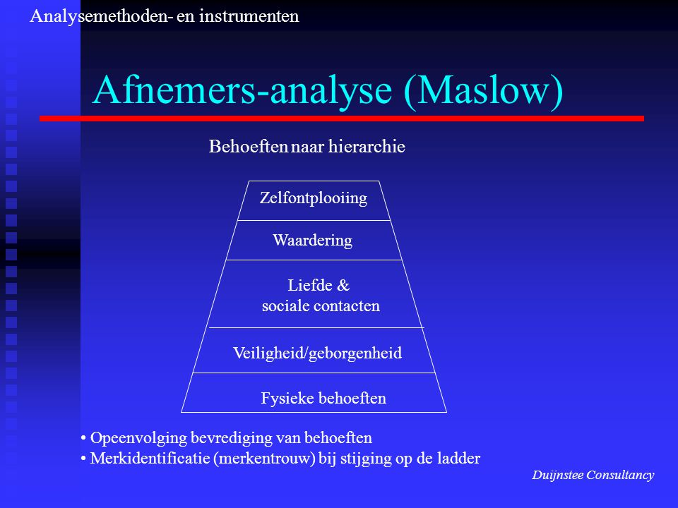 Afnemers-analyse (Maslow)