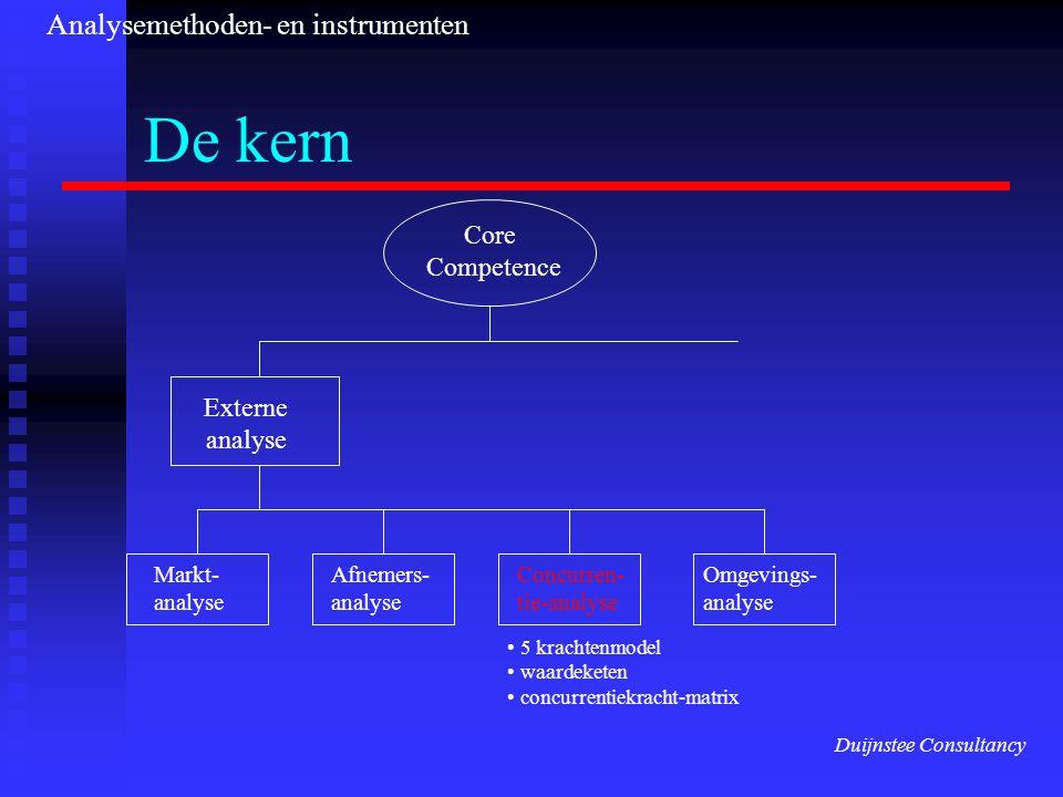 De kern Analysemethoden- en instrumenten Core Competence Externe