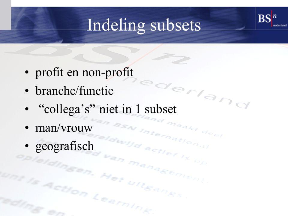 Indeling subsets profit en non-profit branche/functie