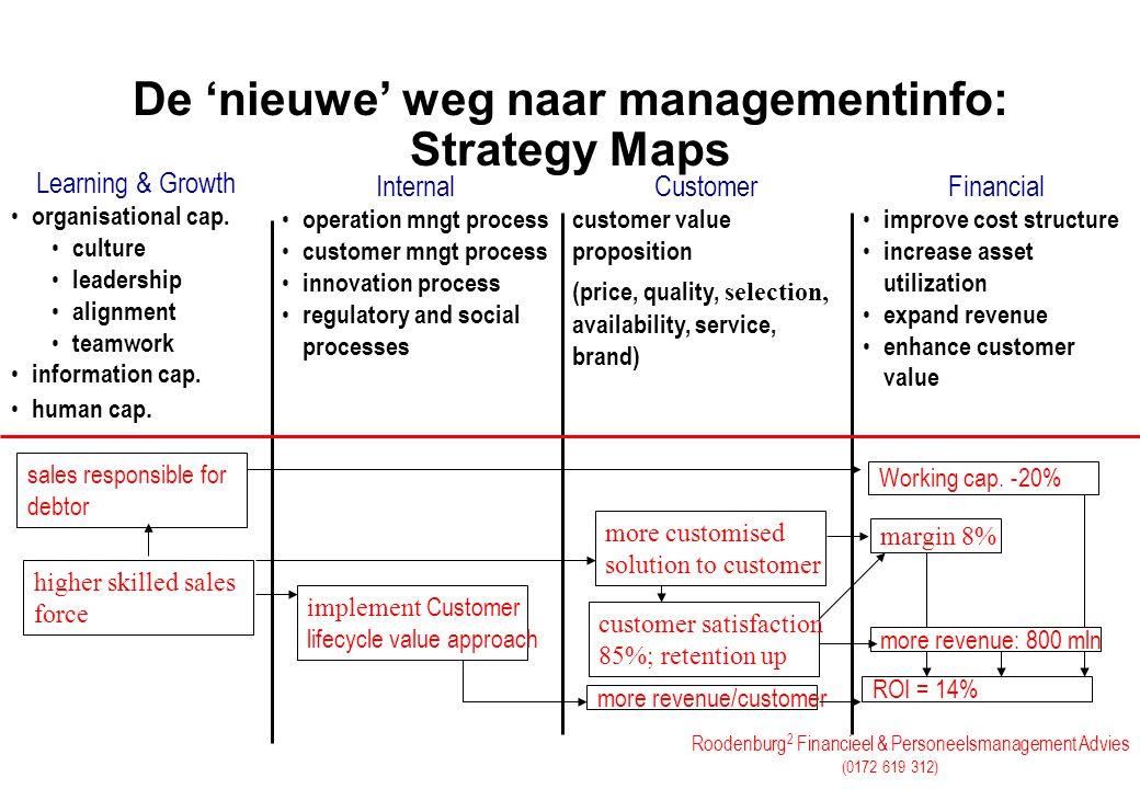 De 'nieuwe' weg naar managementinfo: Strategy Maps