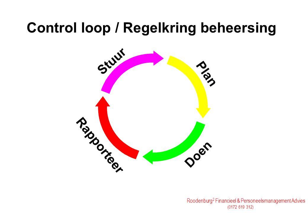 Control loop / Regelkring beheersing