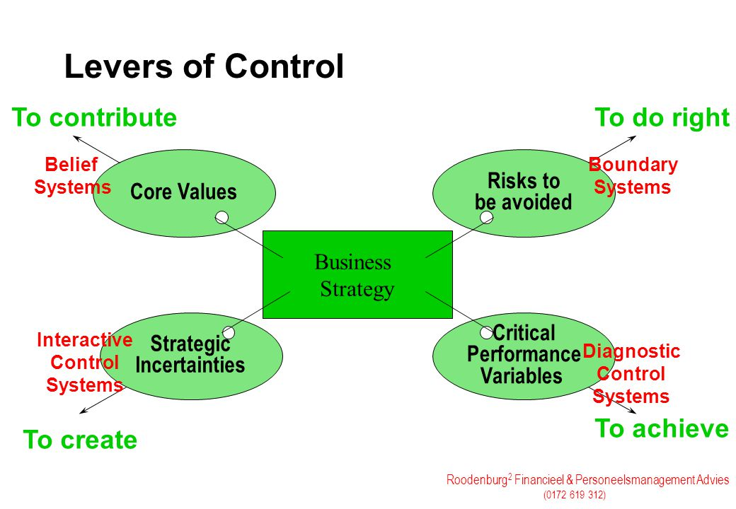 Levers of Control To contribute To do right To achieve To create