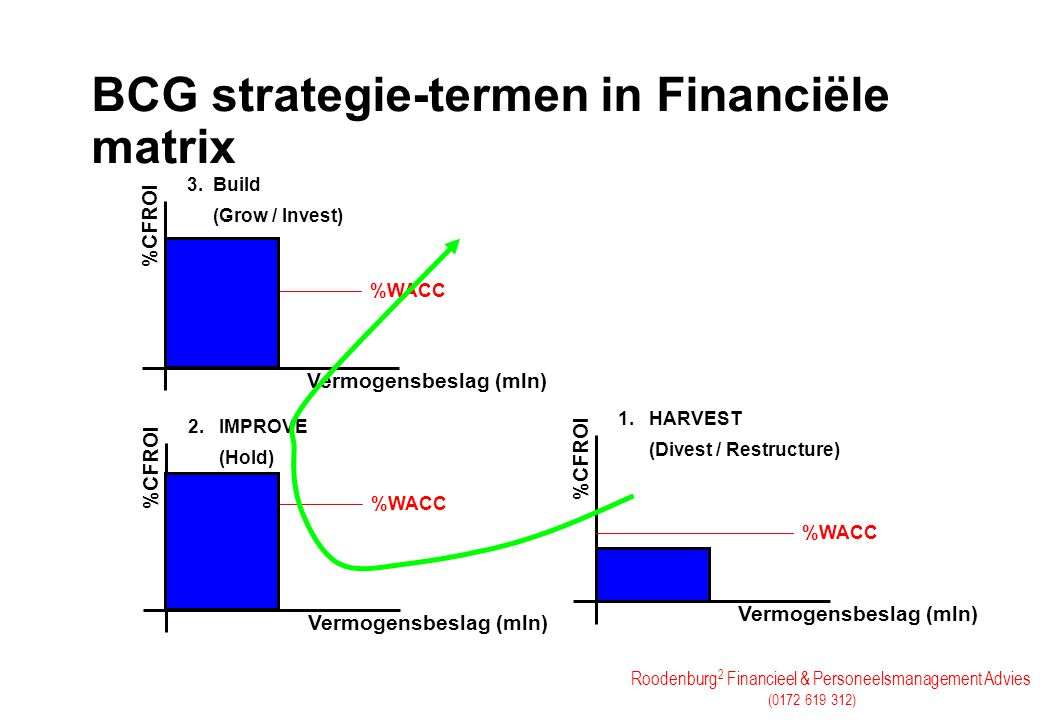 BCG strategie-termen in Financiële matrix