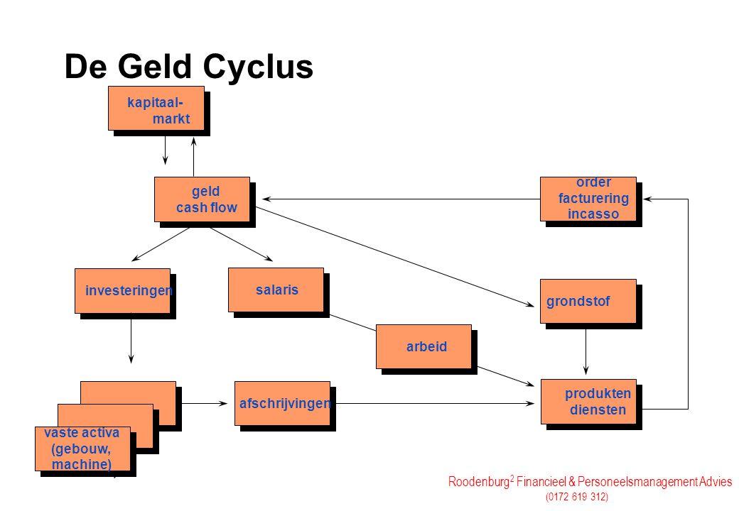 De Geld Cyclus kapitaal- markt order geld facturering cash flow