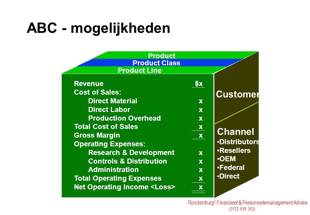 ABC - mogelijkheden Click to add text Customer Channel Product
