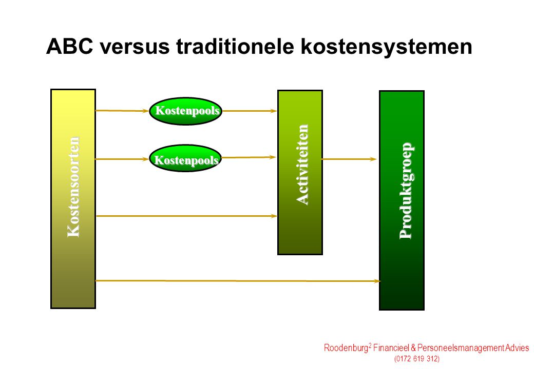 ABC versus traditionele kostensystemen