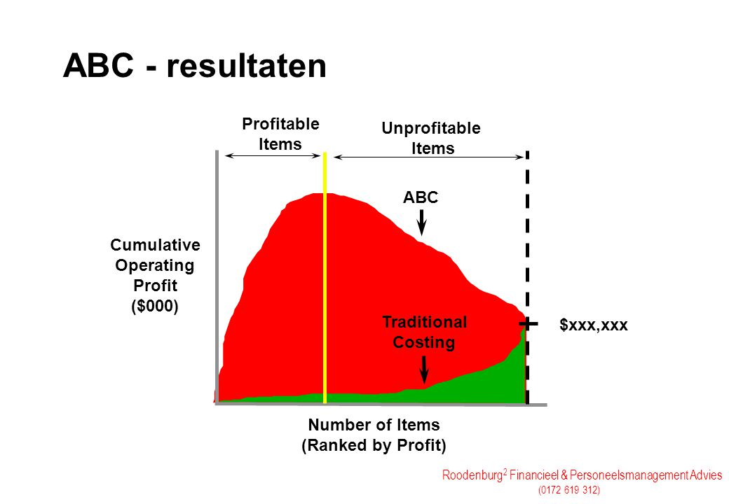 ABC - resultaten Profitable Unprofitable Items Items ABC Cumulative