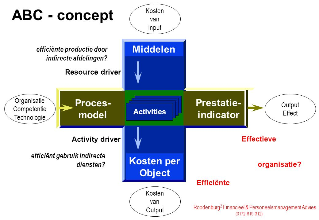 ABC - concept Middelen Proces- model Prestatie- indicator