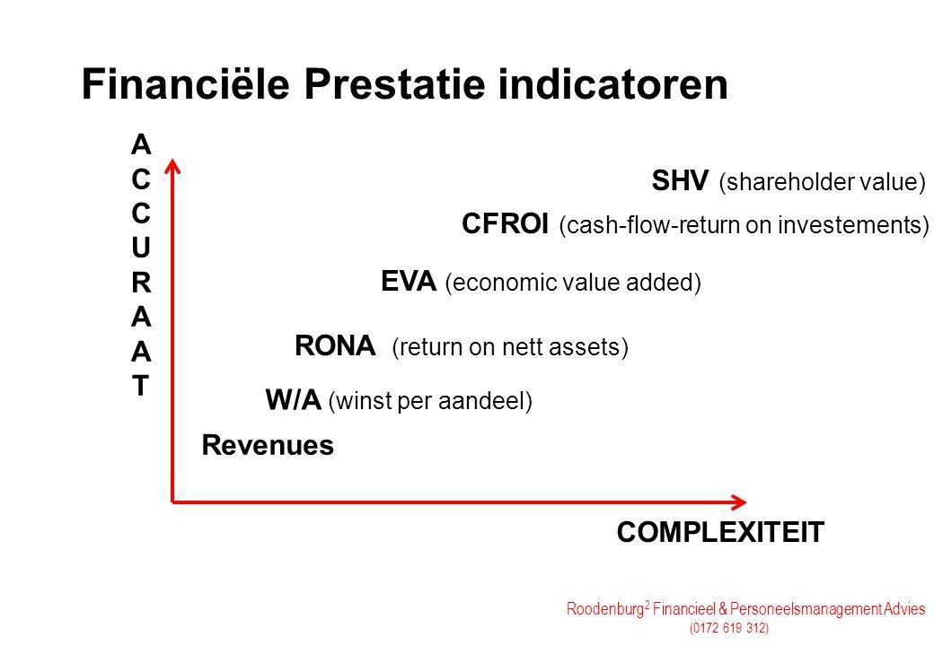 Financiële Prestatie indicatoren
