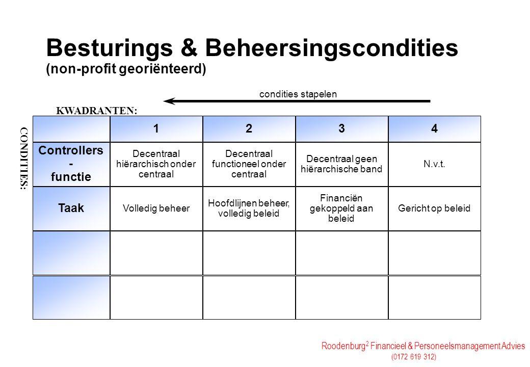 Besturings & Beheersingscondities (non-profit georiënteerd)