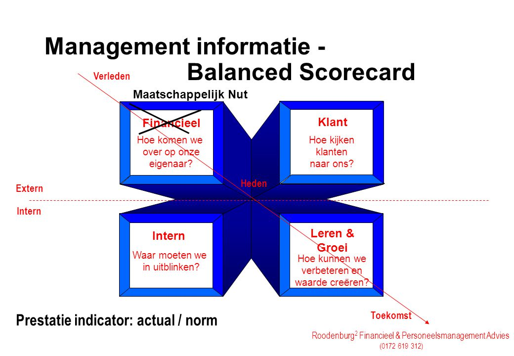 Management informatie - Balanced Scorecard