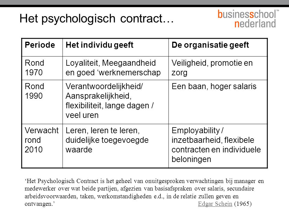 Het psychologisch contract…