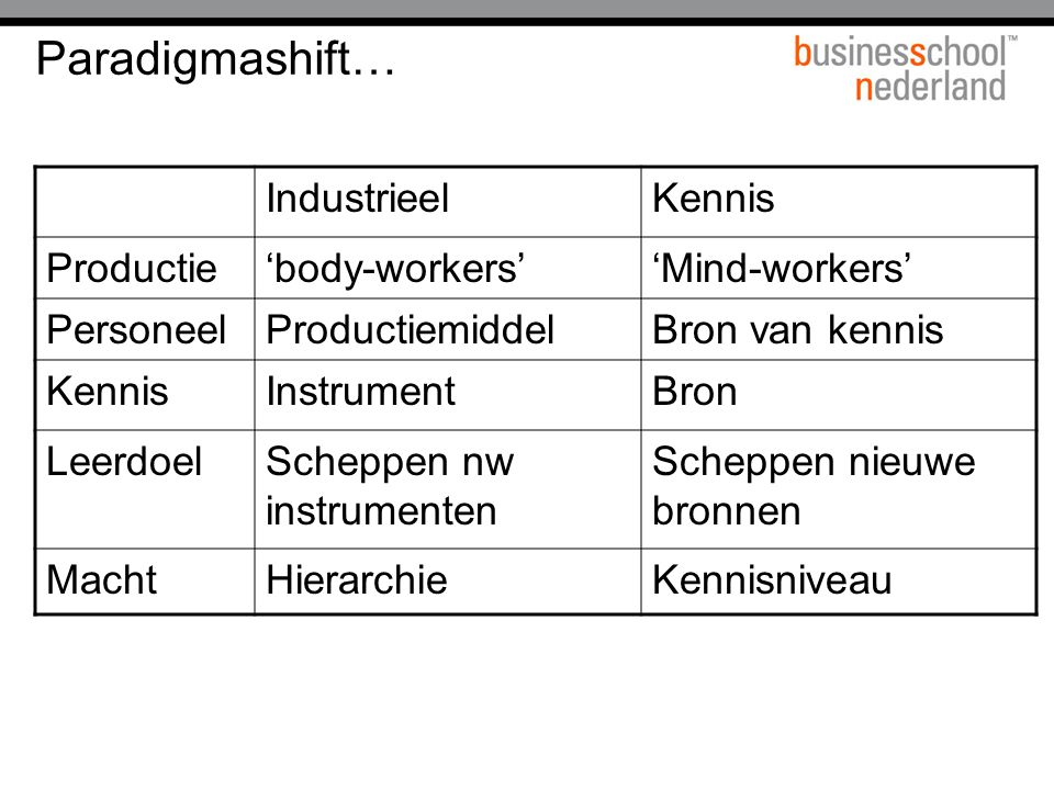 Paradigmashift… Industrieel Kennis Productie 'body-workers'