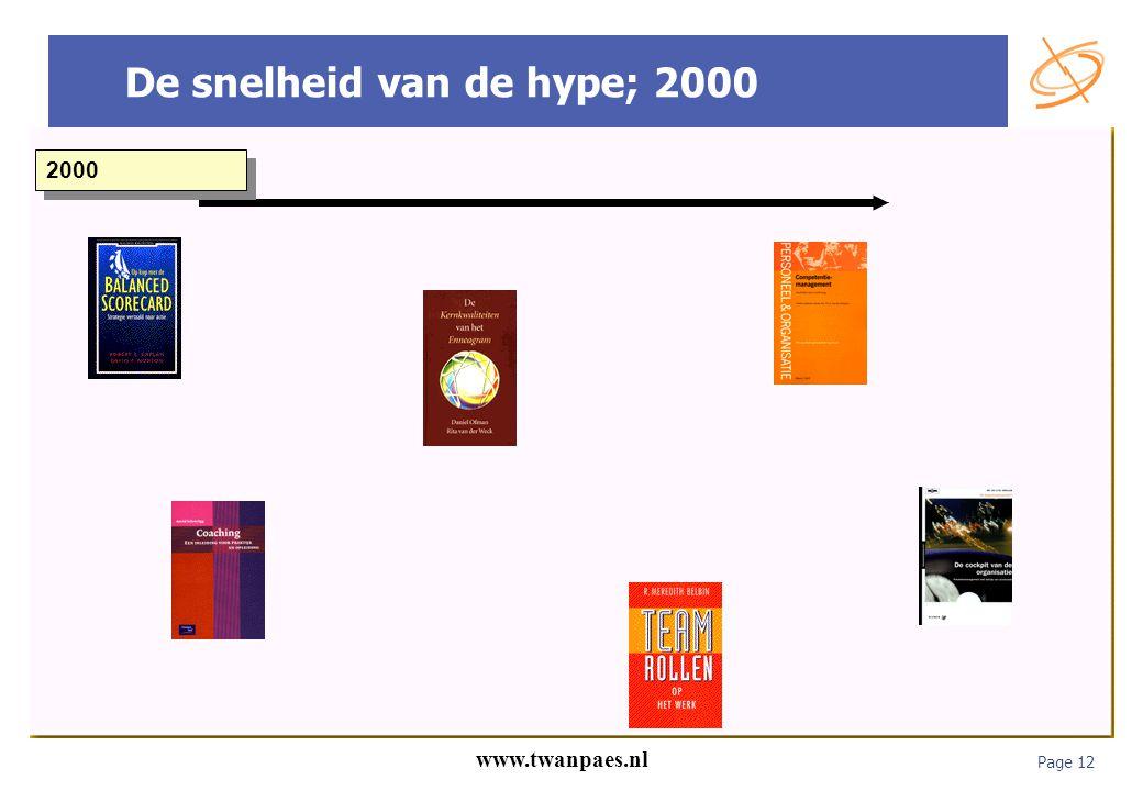 De snelheid van de hype; 2000