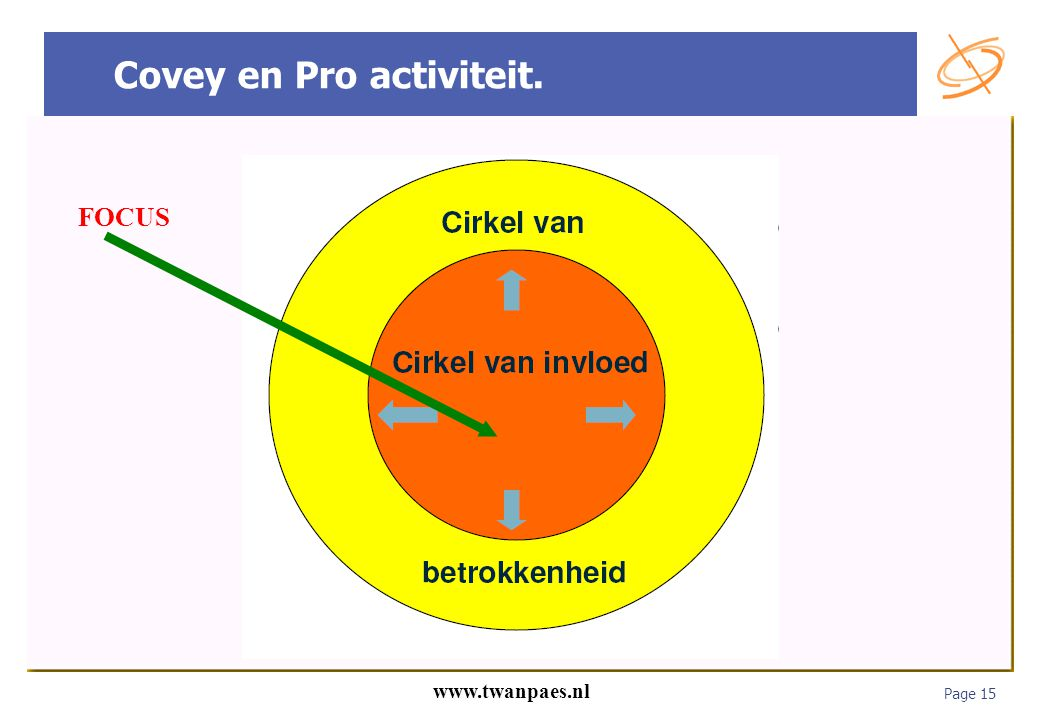 Covey en Pro activiteit.