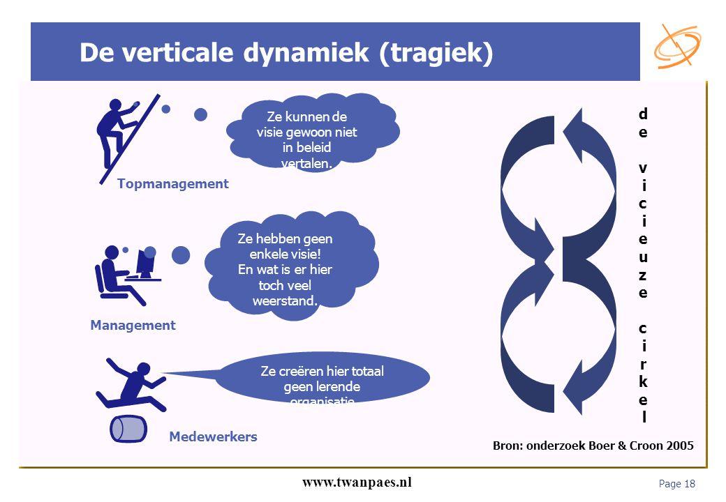 De verticale dynamiek (tragiek)