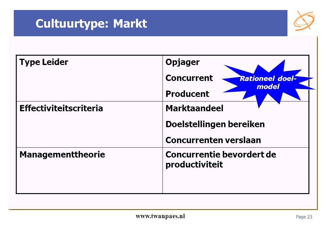 Cultuurtype: Markt Type Leider Opjager Concurrent Producent
