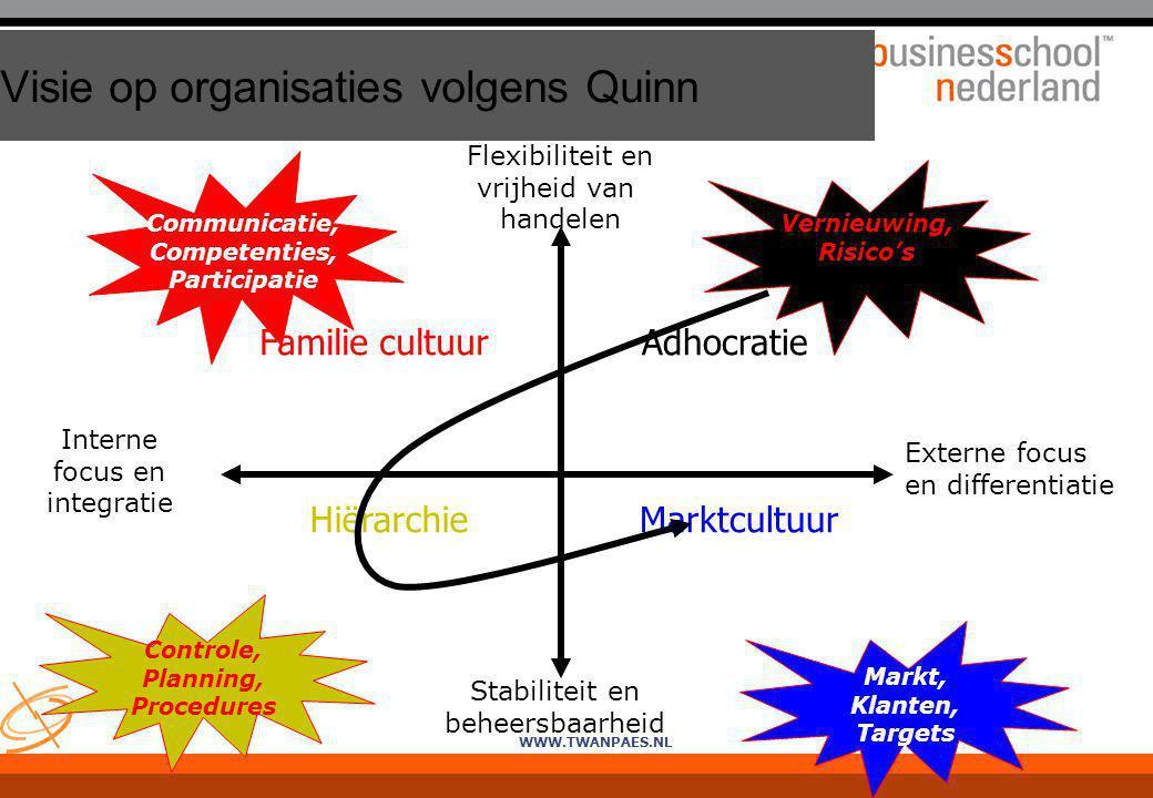 Visie op organisaties volgens Quinn