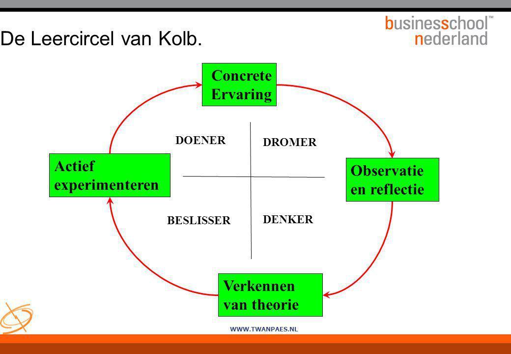 De Leercircel van Kolb. Concrete Ervaring Actief experimenteren