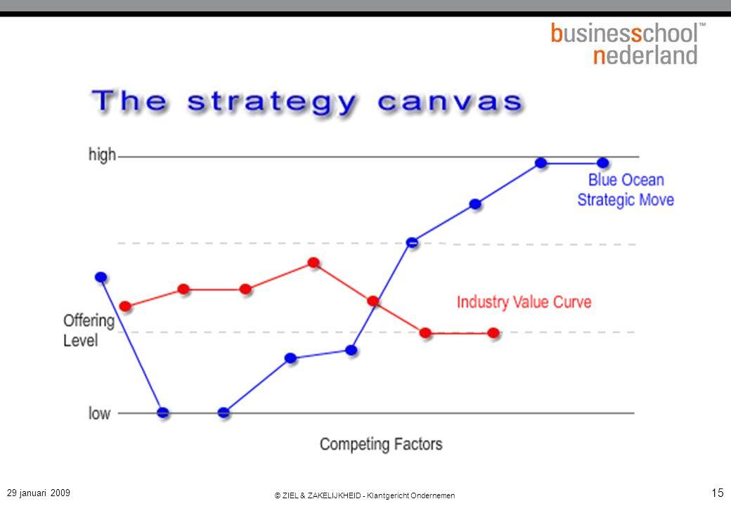 Potentieel: juist focussen op niet-klanten…