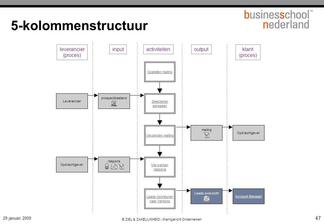 Voorbeelden van klantprocessen