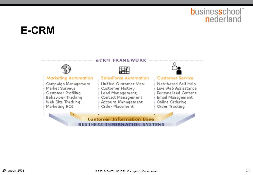 Operational vs. Analytical CRM
