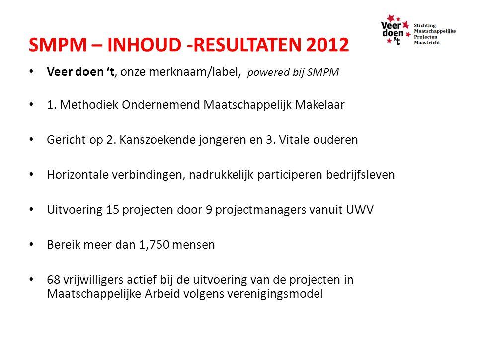 SMPM – INHOUD -RESULTATEN 2012