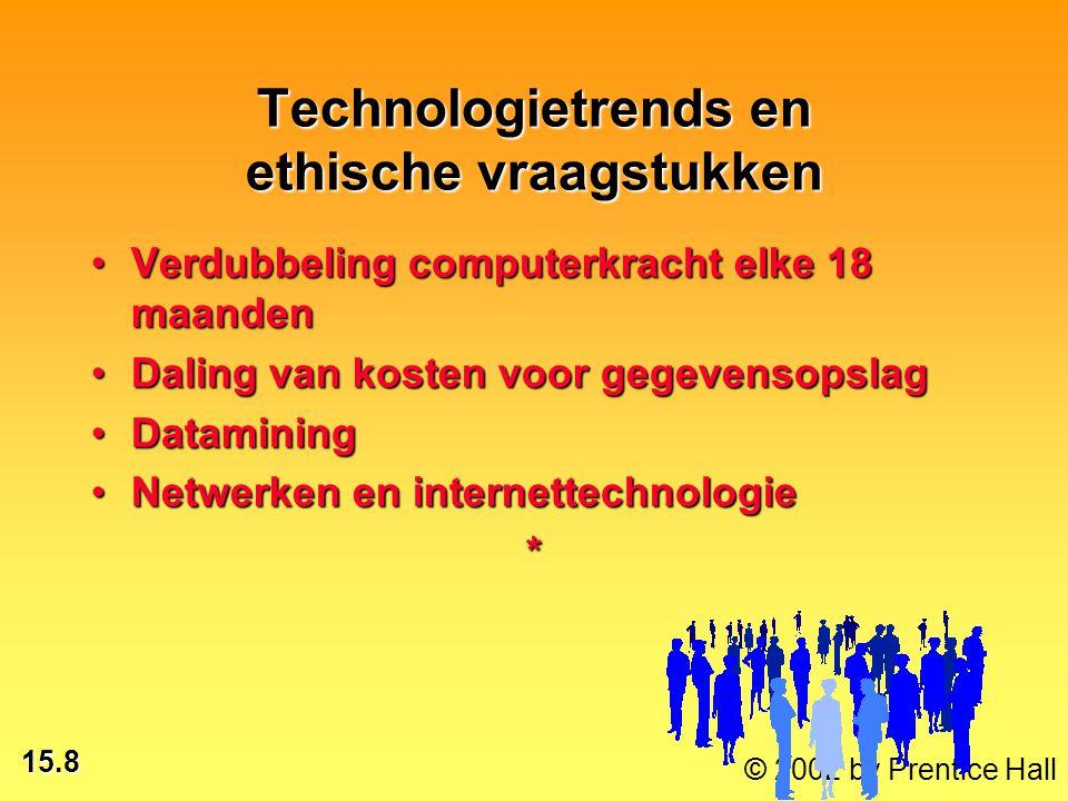Technologietrends en ethische vraagstukken