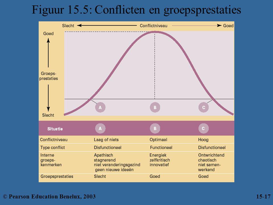 Figuur 15.5: Conflicten en groepsprestaties