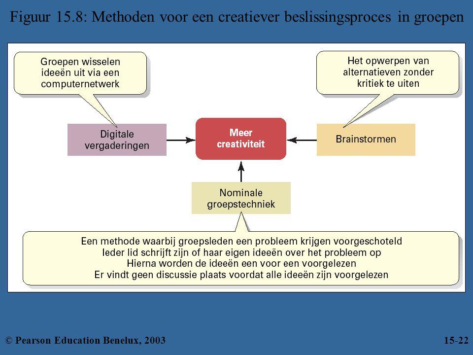 Figuur 15.8: Methoden voor een creatiever beslissingsproces in groepen