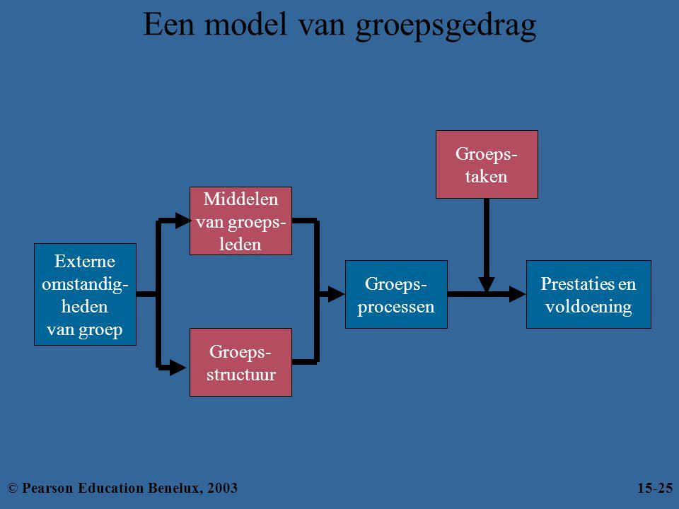 Een model van groepsgedrag