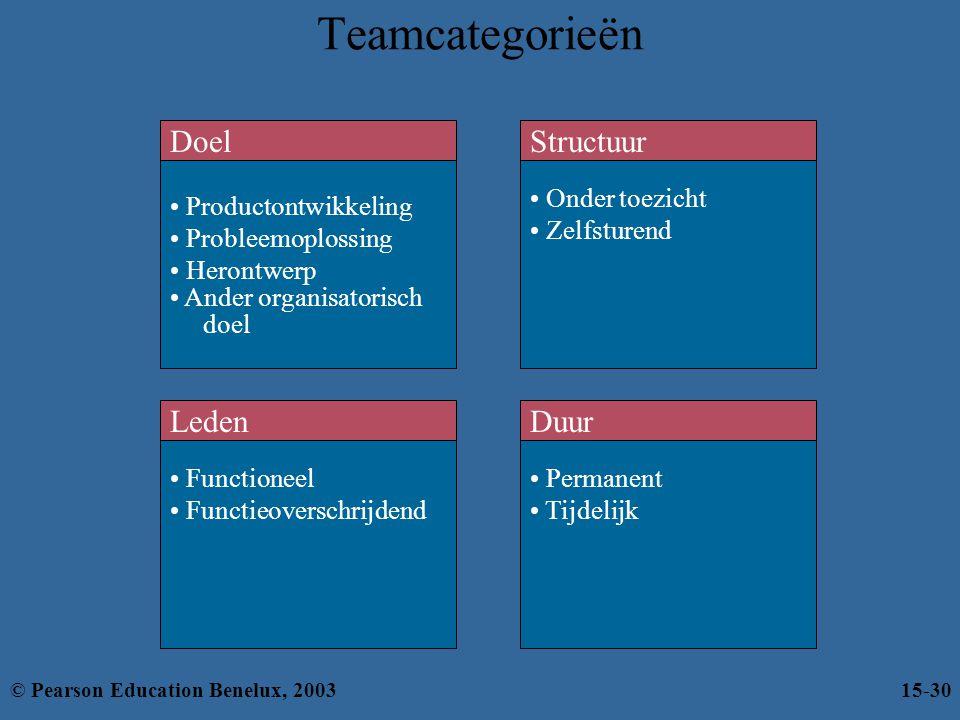 Teamcategorieën Doel Structuur Leden Duur Productontwikkeling