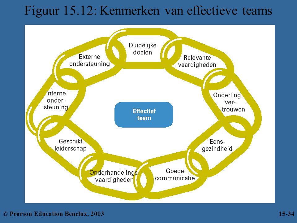 Figuur 15.12: Kenmerken van effectieve teams