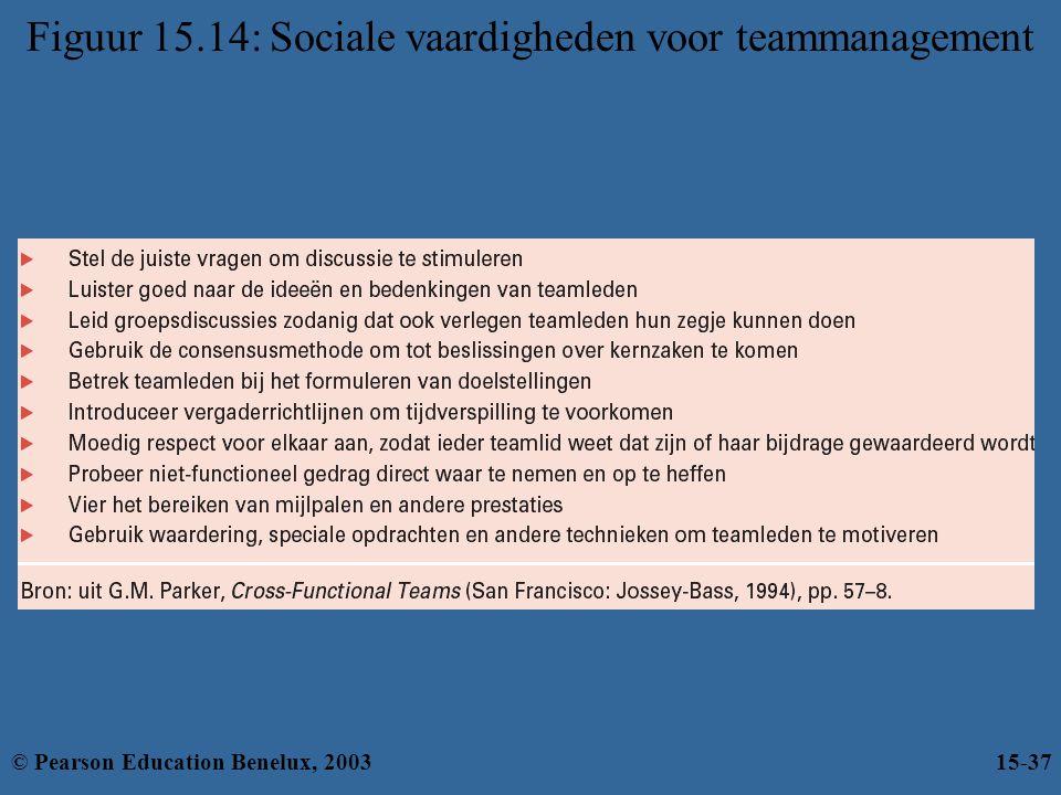 Figuur 15.14: Sociale vaardigheden voor teammanagement