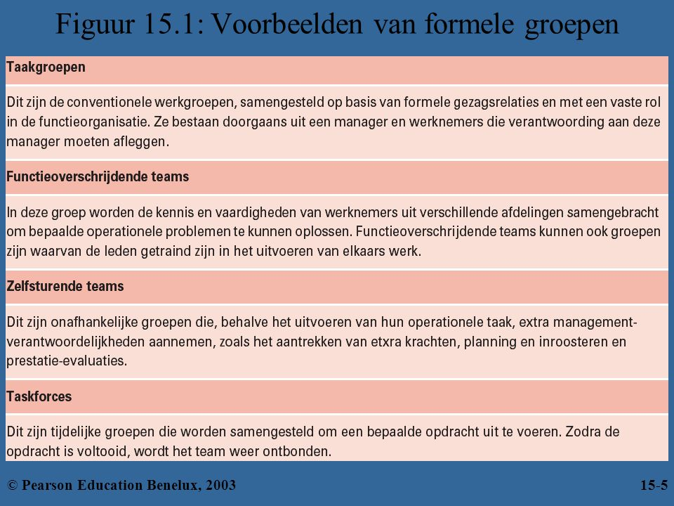 Figuur 15.1: Voorbeelden van formele groepen