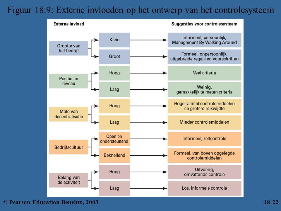 Figuur 18.9: Externe invloeden op het ontwerp van het controlesysteem