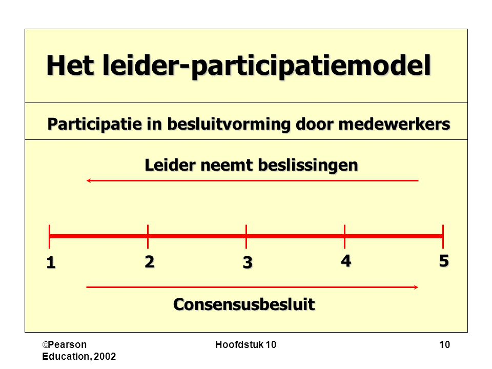 leader participation model