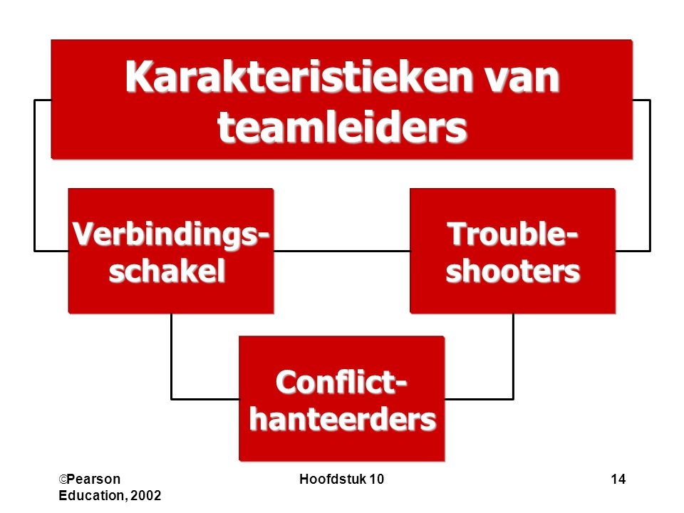 Karakteristieken van teamleiders