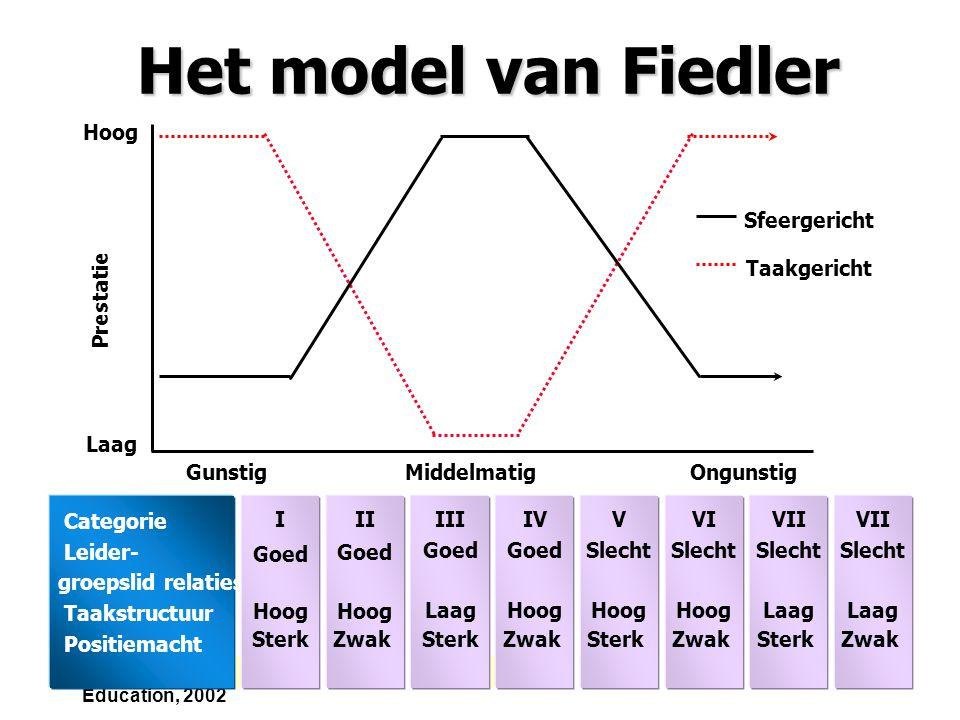 Het model van Fiedler Hoog Laag Prestatie Sfeergericht Taakgericht
