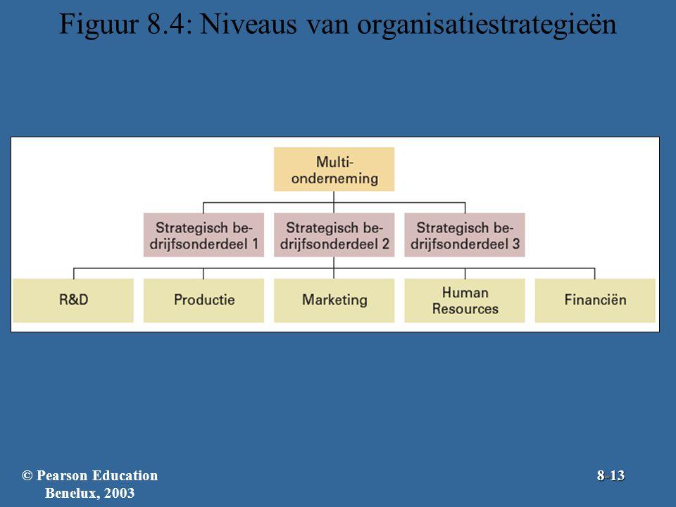 Figuur 8.4: Niveaus van organisatiestrategieën