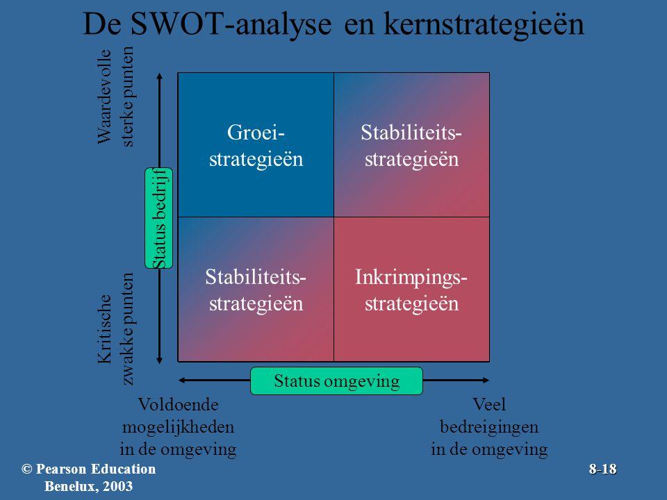 De SWOT-analyse en kernstrategieën