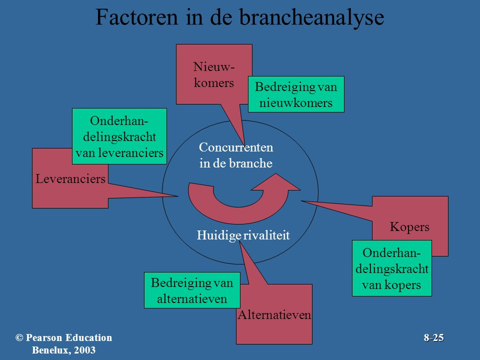 Factoren in de brancheanalyse