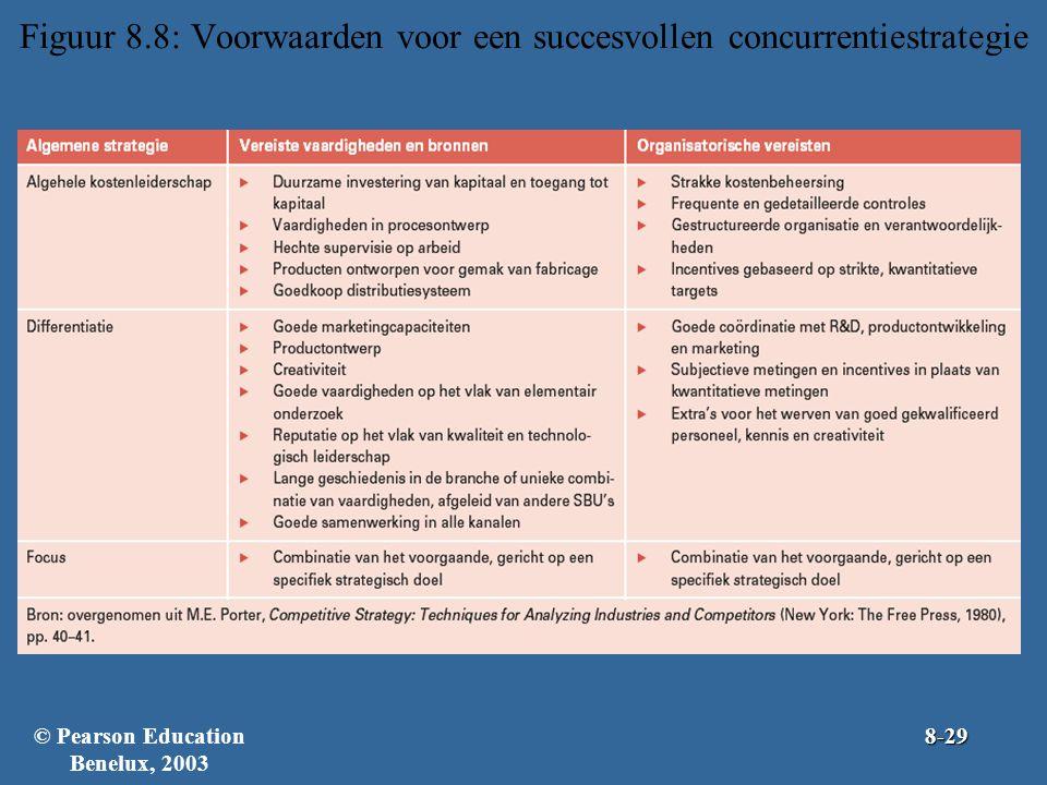 Figuur 8.8: Voorwaarden voor een succesvollen concurrentiestrategie